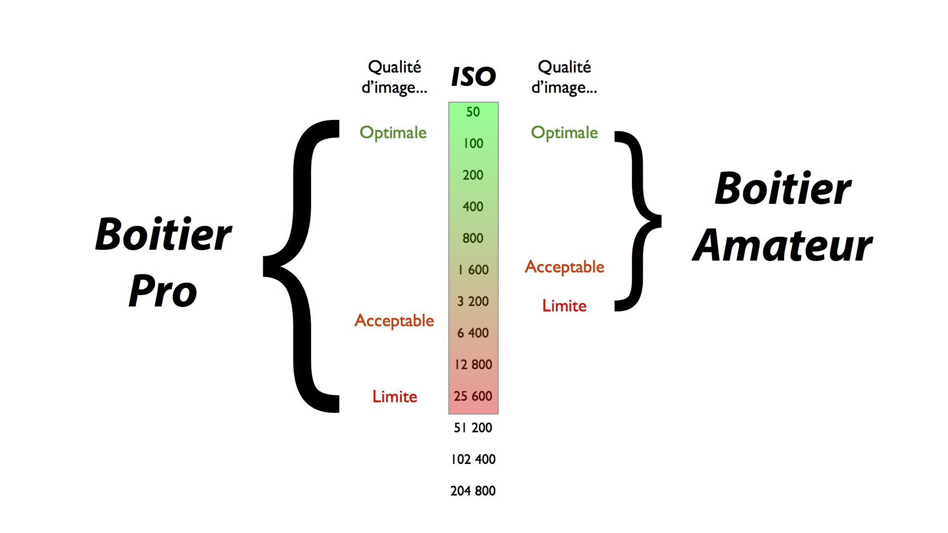 ISO et QUALITE d'IMAGE.001