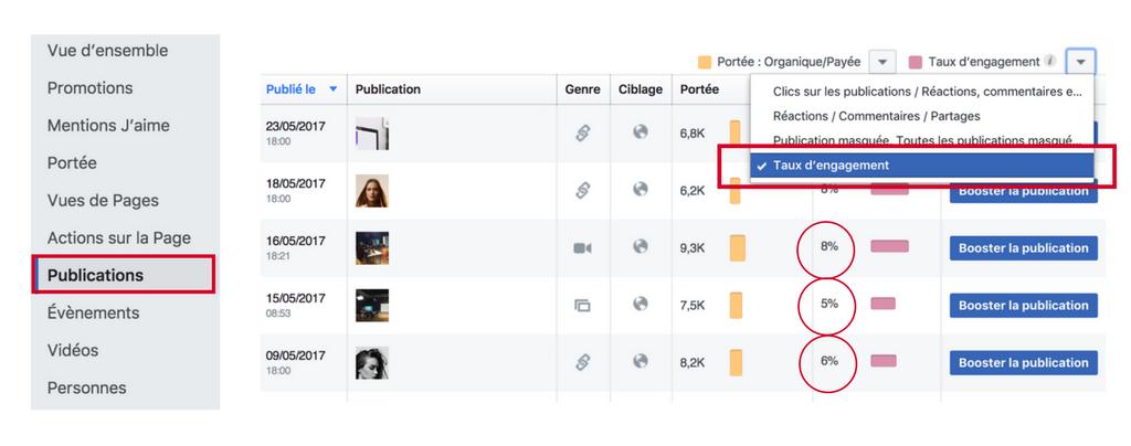 Statistiques Facebook Engagement