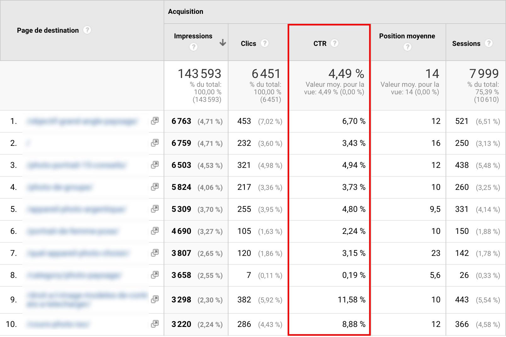 Connaître son CTR sur Google Analytics